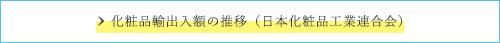 化粧品輸出入額の推移(日本化粧品工業連合会)
