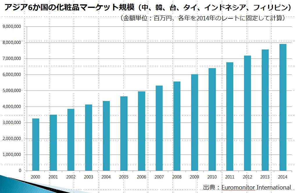 アジア6か国マーケット規模グラフ